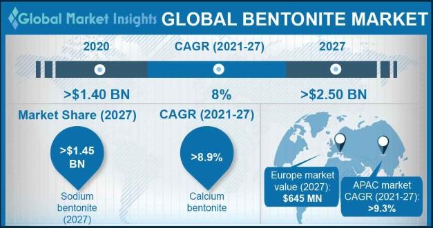 Bentonite Market Outlook