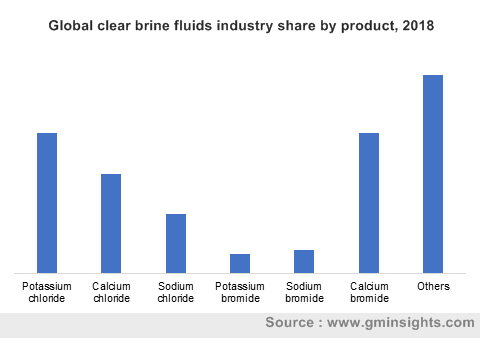 Clear Brine Fluids Market by Product