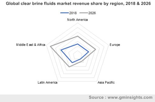 Clear Brine Fluids Market by Region