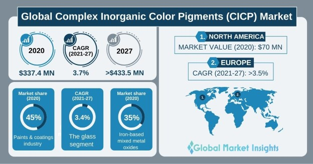 Complex Inorganic Color Pigments Market Outlook