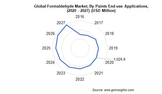Formaldehyde Market End User