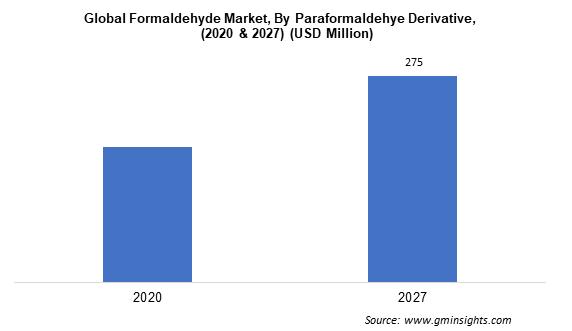Formaldehyde Market by Paraformaldehyde Derivative