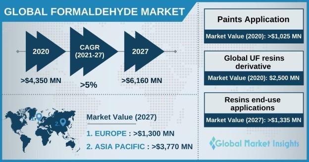 Formaldehyde Market Outlook