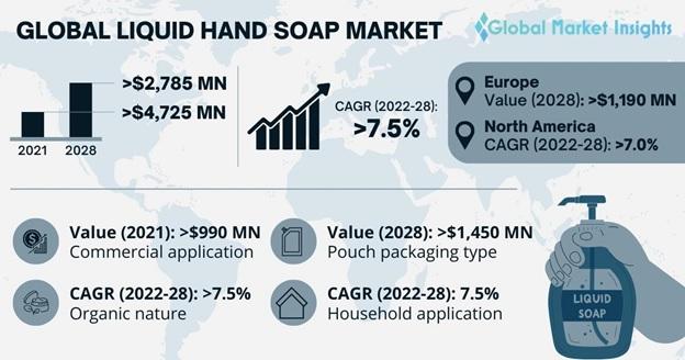 Liquid Hand Soap Market Outlook