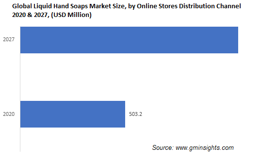 Liquid Hand Soap Market by Online Distribution Channel