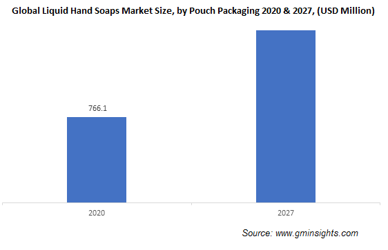 Liquid Hand Soap Market by Pouch Packaging