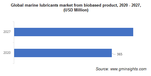 Marine Lubricants Market from Biobased Product