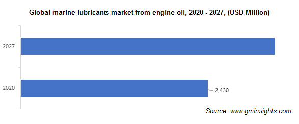 Marine Lubricants Market from Engine Oil