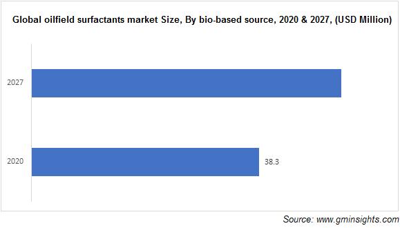 Oilfield Surfactants Market by Bio-based Source
