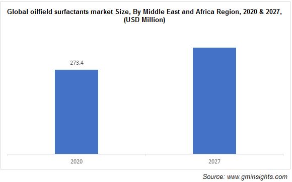 Oilfield Surfactants Market by Region