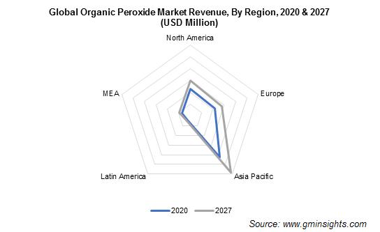 Organic Peroxide Market by Region