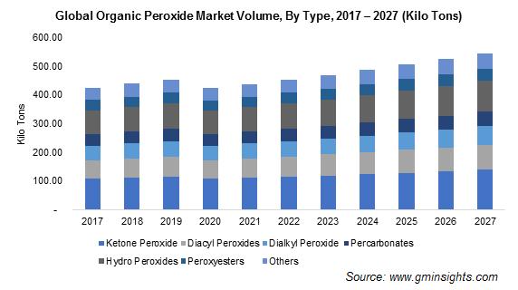Organic Peroxide Market by Type
