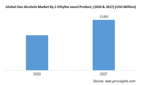 Oxo Alcohols Market by 2-Ethylhexanol