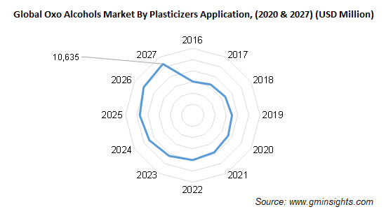 Oxo Alcohols Market by Plasticizers Application