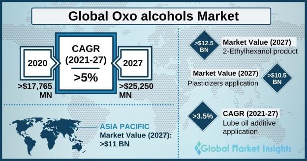 Oxo Alcohols Market Outlook