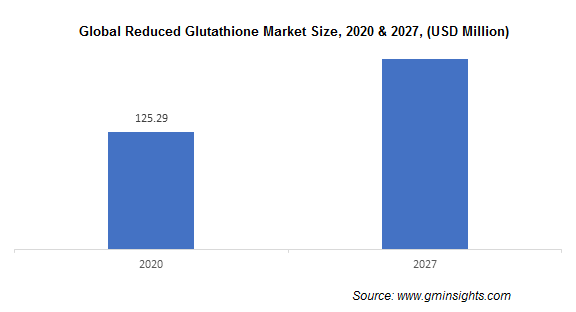 Glutathione Market by Reduced Product