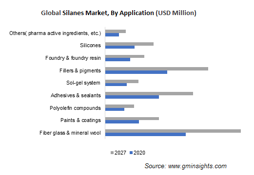 Silanes Market by Application
