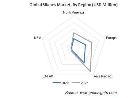 Silanes Market by Region