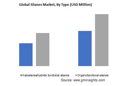 Silanes Market by Type
