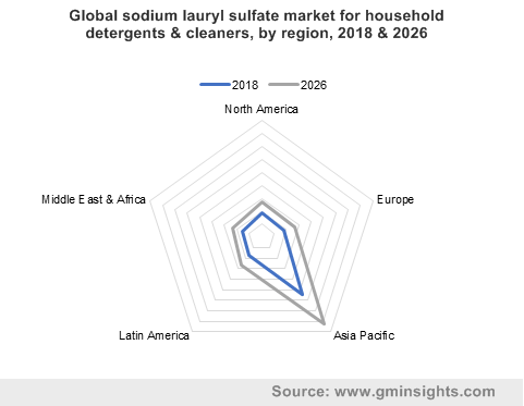 Global sodium lauryl sulfate market for household detergents & cleaners by region