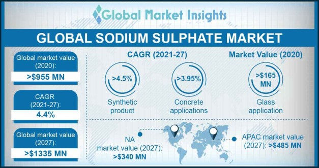 Sodium Sulphate Market Overview