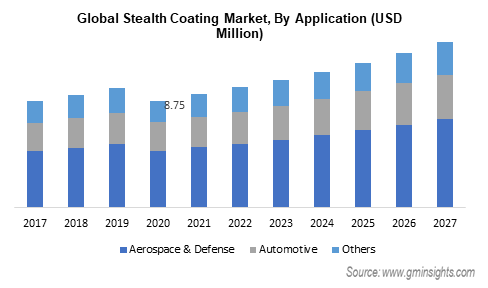 Stealth Coating Market by Application