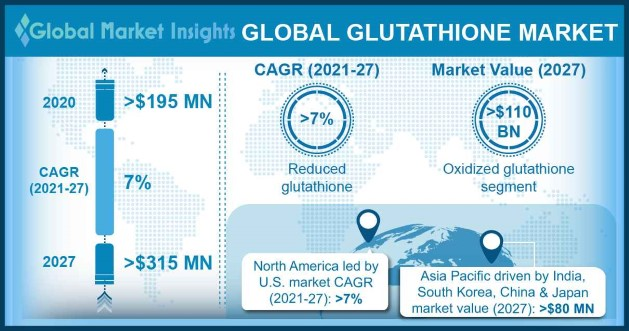 Glutathione Market Outlook