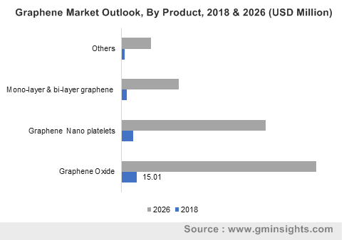 Graphene Market by Product
