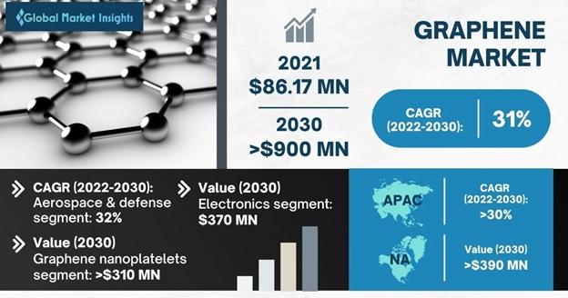graphene market Outlook