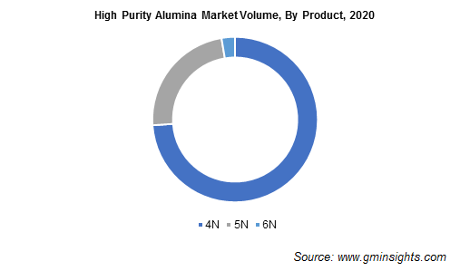 HPA Market by Product