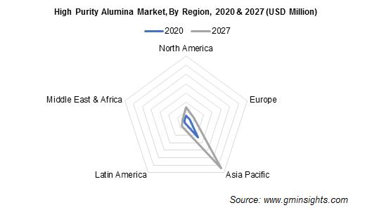 HPA Market by Region