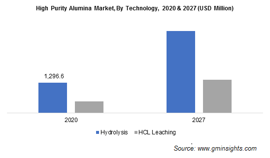 HPA Market by Technology