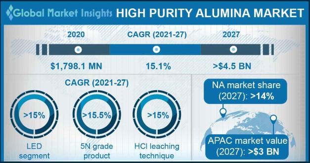 High Purity Alumina Market Outlook