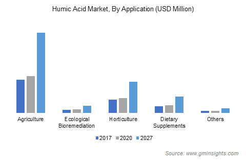 Humic Acid Market by Application