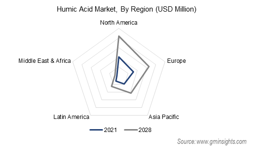Humic Acid Market by Region