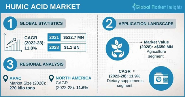 Humic Acid Market Outlook