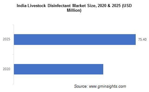India Livestock Disinfectant Market