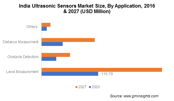 Ultrasonic Sensors Market Analysis