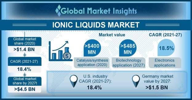 Ionic Liquids Market Outlook