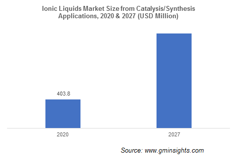 Ionic Liquids Market from Catalysis Synthesis Application