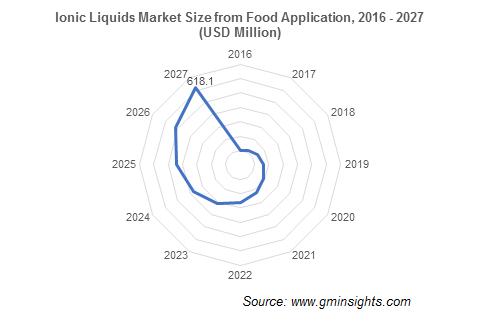 Ionic Liquids Market by Food Application