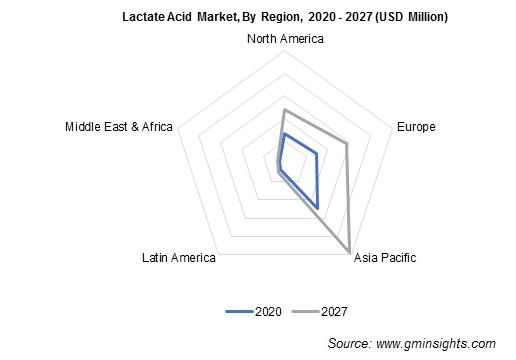 Lactate Salts Market by Region