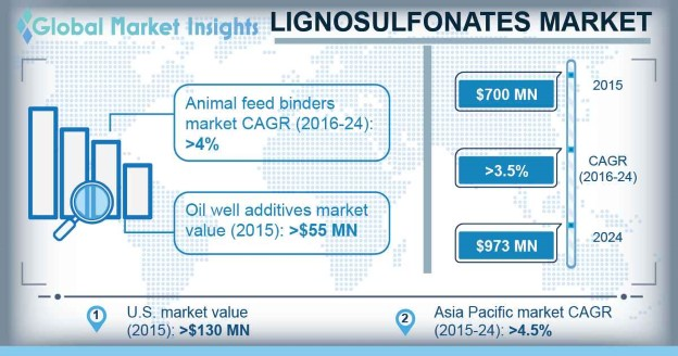 Lignosulfonates Market Outlook