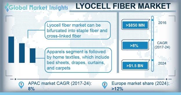 Lyocell Fiber Market Outlook