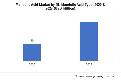 Mandelic Acid Market by Type