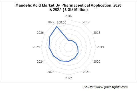 Mandelic Acid Market by Pharmaceutical Application