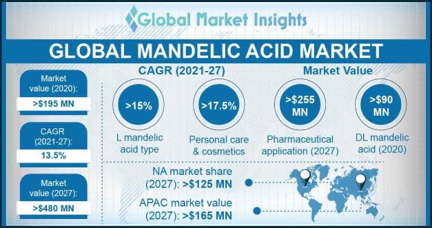 Mandelic Acid Market Statistics