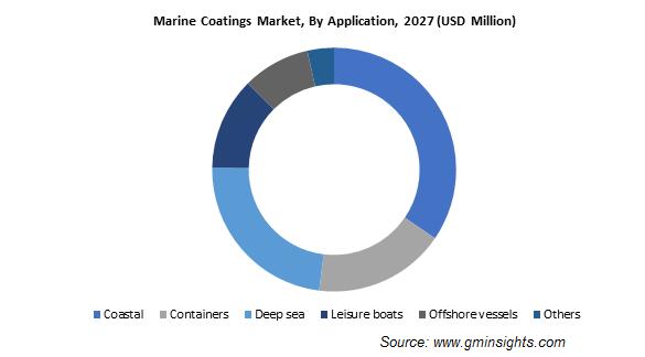 Marine Coatings Market by Application