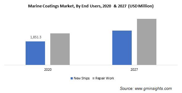 Marine Coatings Market by End User