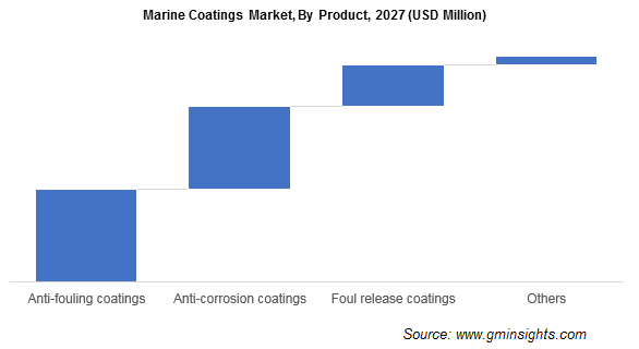 arine Coatings Market by Product